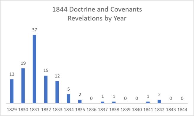 1844 D&C
