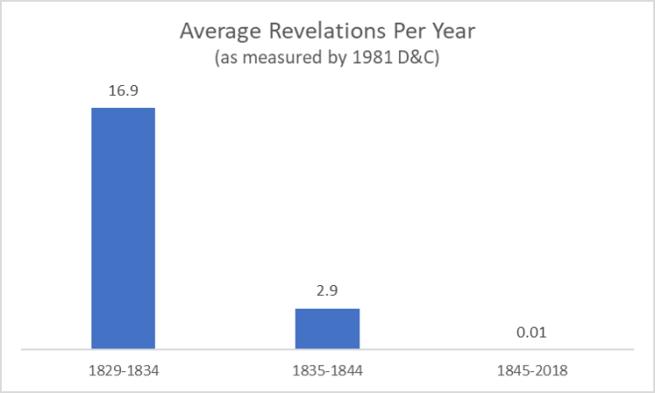 Revelation Rate